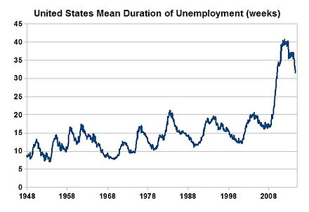 United States mean duration of unemployment 1948-2010. United States Mean Duration of Unemployment.jpg