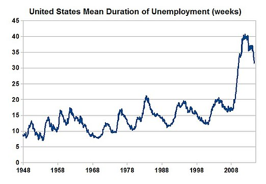 United States mean duration of unemployment 1948–2010.