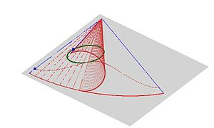 Generalized conic - Figure shows an arbitrary position a right circular cone, together with a plane section, while the cone is being unwrapped onto a plane. The figure also shows the generalized conic (dotted curve in the plane) to which the conic section on the cone is unwrapped into the plane.