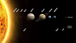 Planets and dwarf planets of the Solar System; while the size is to scale, the relative distances from the Sun are not.