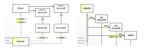 Dependency injection - Image: W3s Design Dependency Injection Design Pattern UML