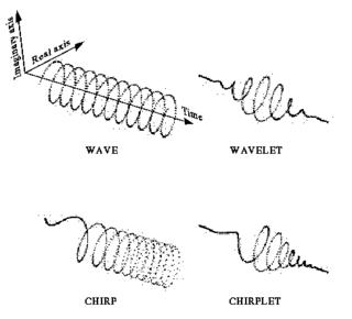 Chirplet transform