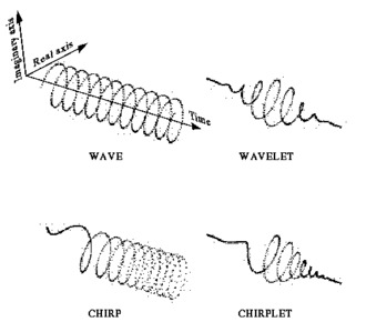 Chirplet transform - Comparison of wave, wavelet, chirp, and chirplet