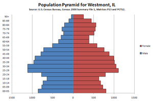 Westmont, Illinois - 2000 Census population pyramid for Westmont