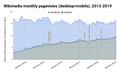 Wikimedia monthly pageviews (desktop+mobile), 2013-.png