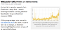 Wikipedia traffic thrives on news events.png