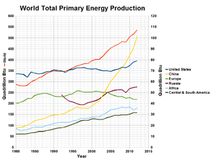 Energy mix - World total primary energy production by country