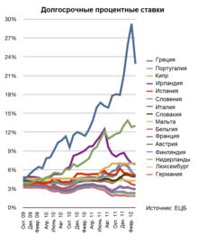ставки по кредитам в других странах