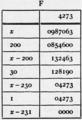 1911 Britannica - Arithmetic26.png