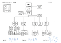 20150904 iCatch Inc. organizational chart.png