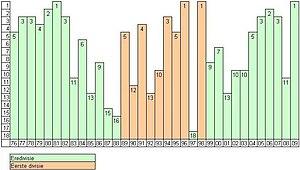 AZ Alkmaar - AZ Eredivisie Results 1976 to 2009