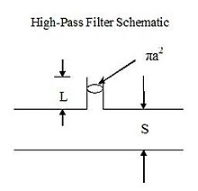 Acoustics filter imp hpass1.jpg