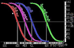 العمر وخصوبة الأنثى ويكيبيديا