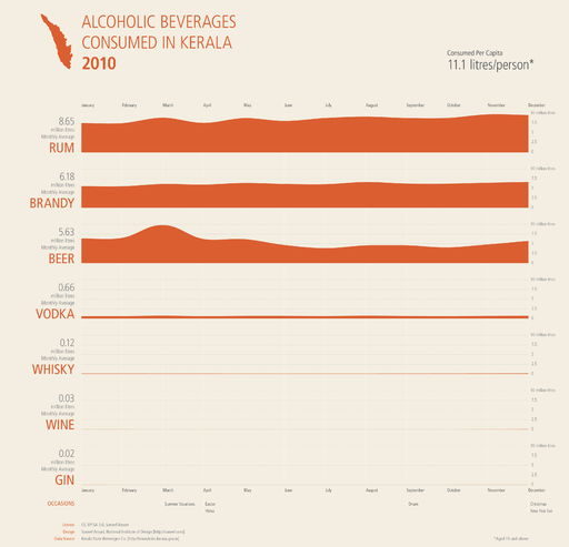 Alcoholic beverages consumed in kerala 2010