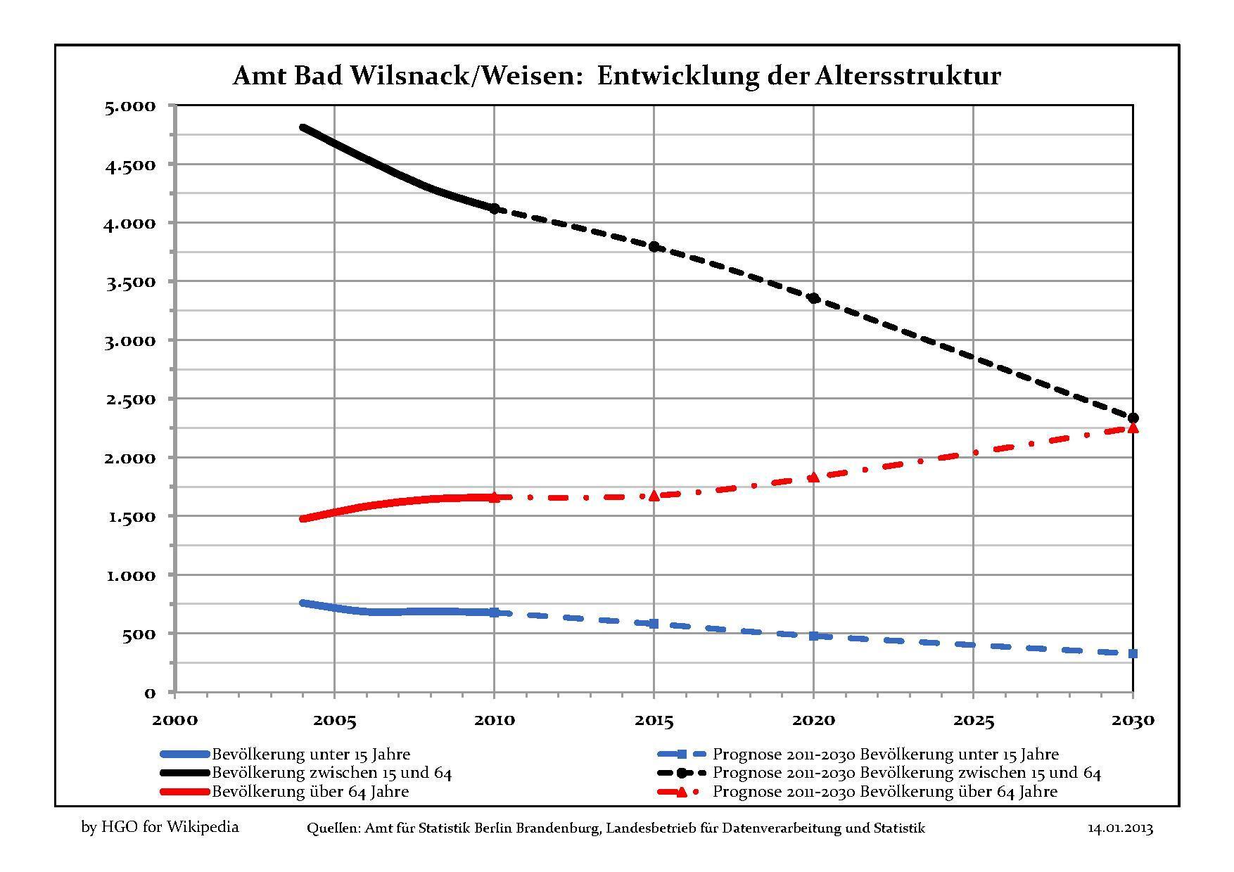 Amt Bad Wilsnack Weisen