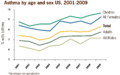 Asthma by age and sex US, 2001-2009.png