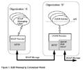 B2B Messaging Conceptual Model.png