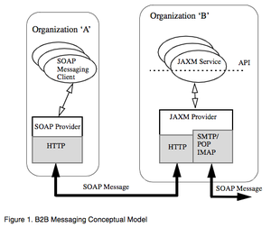 Java API for XML Messaging - The following figure presents a conceptual relationship between JAXM and other architectural elements required in web-based, business-to-business messaging.