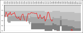 BK Derby - A chart showing the progress of BK Derby through the swedish football league system. The different shades of gray represent league divisions.
