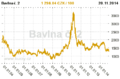Bavlna cena komodity.png