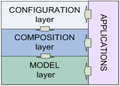 BioMA multi-layer architecture.png