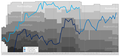 Blau weiß linz Performance Graph.png