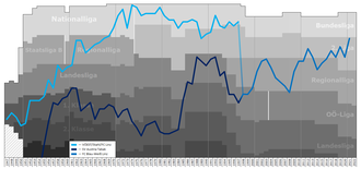 FC Linz - Historical chart of league performance of FC Linz and their successor Blau-Weiß Linz