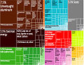 Bosnia and Herzegovina Export Treemap.jpg