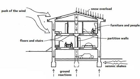 How To Design A Safer Building For A Earthquake