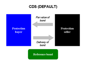 Credit default swap - If the reference bond defaults, the protection seller pays par value of the bond to the buyer, and the buyer transfers ownership of the bond to the seller
