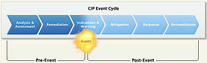 Critical infrastructure protection - The CIP Cycle (Chart 1)