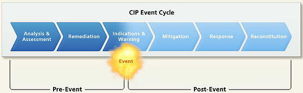 The CIP Cycle (Chart 1)
