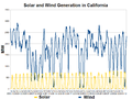 California Solar and Wind Generation-2012-05.png