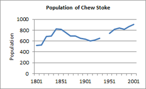 Line graph showing the changes in the village population.