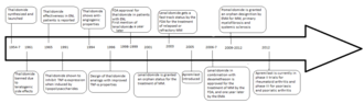 Development of analogs of thalidomide - Figure 1: Chronological view of the history of thalidomide and its analogs