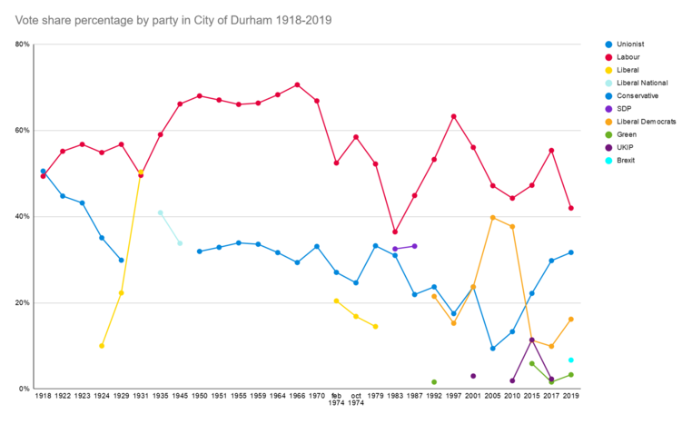 City of Durham vote share v2.png