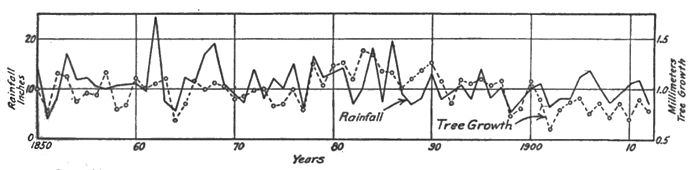 Climatic Cycles and Tree-Growth Fig 21.jpg