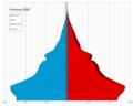 Comoros single age population pyramid 2020.png
