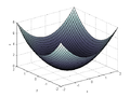 Complex Function Z Squared Plot.png