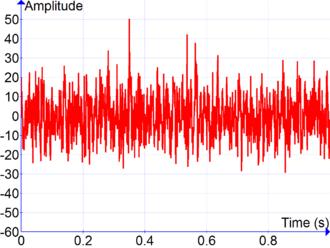 Signal processing - Image: Cosine Series Plus Noise