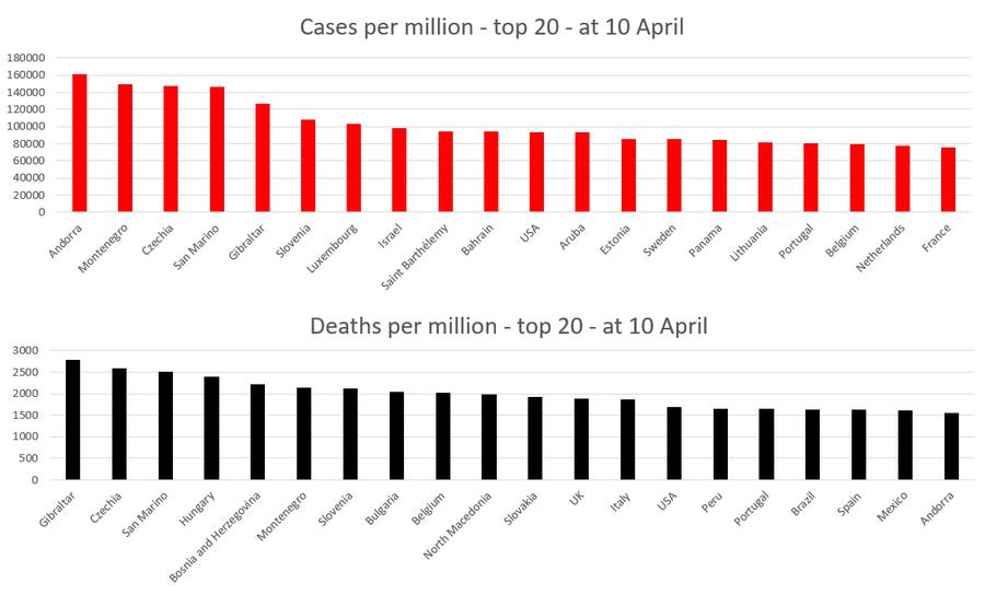 Top 20 terytoriów pod względem przypadków i zgonów z powodu COVID-19 na dzień 10 kwietnia-21