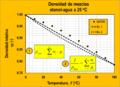 Densidad de mezclas liquidas - etanol.png