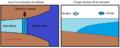 Diagramme d'un estuaire.png