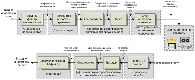 цикл преобразования звука: