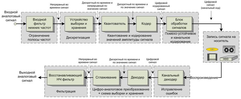 Digital sound recording scheme, схема, график, работы, ацп, цап.