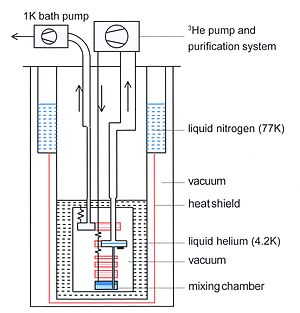 Dilution refrigerator - Schematic diagram of a standard, or wet, dilution refrigerator.
