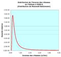 Distribution de Maxwell-Boltzmann. Distribution de l'inverse des vitesses de l'hélium à 5500 K.png