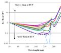 EUV resist sensitivity to OOB radiation.png