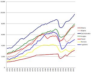 Economy of the Socialist Federal Republic of Yugoslavia - Per Capita GDP of Yugoslavia and other Eastern bloc economies from 1950 to 2003 (1990 base Geary–Khamis dollars)