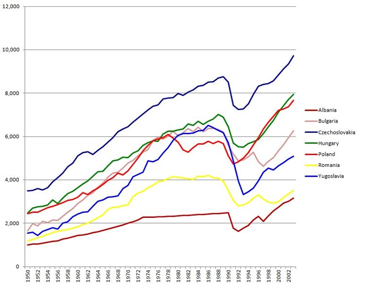 Per capita GDP in the Eastern Bloc from 1950 to 2003 (1990 base Geary-Khamis dollars) according to Angus Maddison Eastern bloc economies GDP 1990.jpg